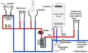 laing under sink recirculating pump how to set up tankless recirculation system