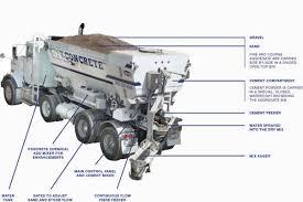 toronto concrete supplier residential u0026 commercial city