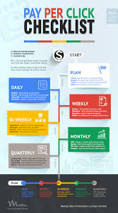 blog about infographics and data visualization cool infographics pay per click checklist infographic