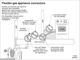 it u0027s not a gas line it u0027s a gas connector