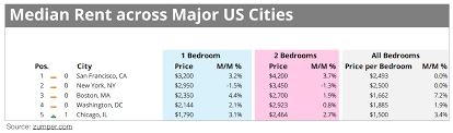 Average Rent Prices by All About The Roommate Market U2013 Symbi