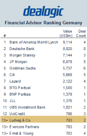 Investment Banking League Tables Ludwig U0026 Co Amongst Top 10 Investment Banks In Germany