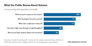How Many Years In A Light Year What Americans Know And Don U0027t Know About Science Pew Research Center