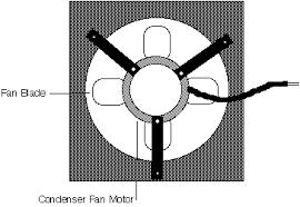 refrigerator condenser fan whirlpool kenmore refrigeration condenser fan the appliance clinic