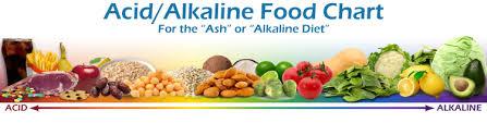 acid alkaline food chart ash diet ph scale of foods