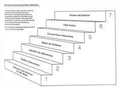 p problem o options o outcomes ch choices graphic