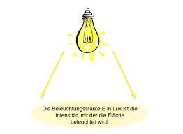 Wohnzimmer Lampe Wieviel Lumen Lux Definition Und Erklärung Lampe De Magazin