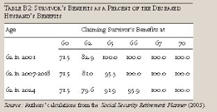social security benefits table think twice before taking social security benefits early part 2