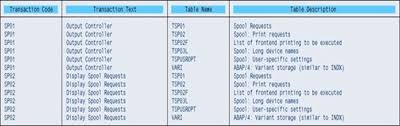 sap t code description table get name of tables used in t code sap blogs