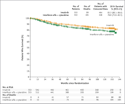 gleevec cancer pill long term outcomes of imatinib treatment for chronic myeloid