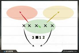 Flag Football Tips Best 5 On 5 Flag Football Defense Strategy Guide Ffwct