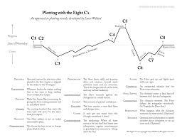 4th grade book report sample the 8 c s of plotting worksheets lara willard