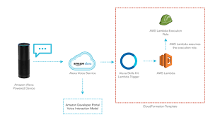 rapidly create your alexa skill backend with aws cloudformation