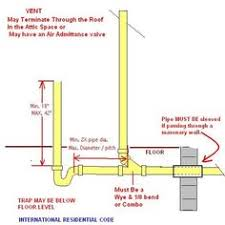 Kitchen Sink Pipe - kitchen sink plumbing vent kitchen sink plumbing pinterest