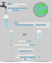 Water Challenge Mo Bottle Water Facts Drink Mo Water Water Facts And
