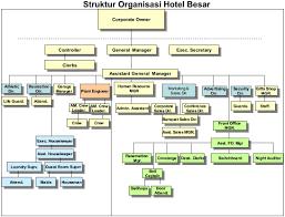 membuat struktur organisasi yang menarik struktur organisasi hotel