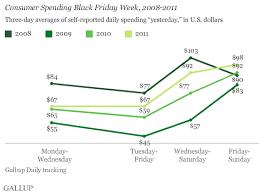 origin black friday sales black friday spending up despite continued pessimism