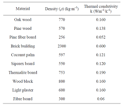 material thermal conductivity table comparison of the thermal properties of asbestos and