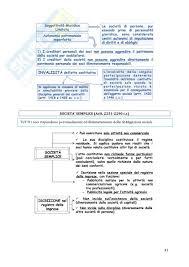 dispense diritto commerciale cobasso riassunto esame diritto commerciale prof munari libro