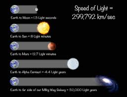 What Travels Faster Light Or Sound How Fast Is The Speed Of Light