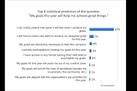 how to write objectives for a research paper are smart goals dumb leadership iq smart goals data