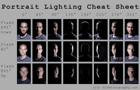 best lighting for portraits portrait lighting cheat sheet card diy photography