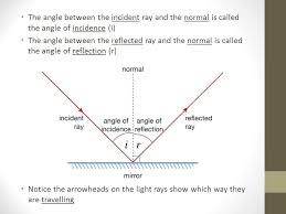 what is a ray of light light rays and reflection ppt video online download