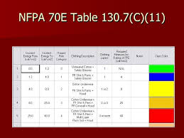 nfpa 70e arc flash table arc flash calculations what does it all mean