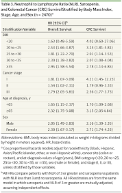 systemic inflammation sarcopenia and survival in colorectal