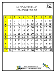 Division Table Chart 45 Times Table Chart Worksheets Releaseboard Free Printable