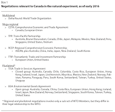 canadian trade policy in a g zero world