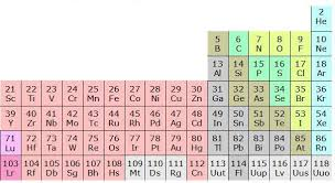 Ta Periodic Table Developing The Periodic Table Kaiserscience