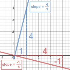 how to find the slope of a perpendicular line study com
