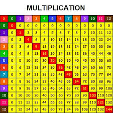 multiplication of natural numbers free math worksheets