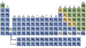 Periodic Table Metalloids Quiz Metals Nonmetals And Metalloids Proprofs Quiz