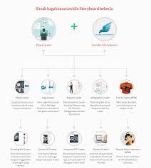 cara membuat infografis dengan powerpoint powerpoint dan levidio storyboard belanjasantai com
