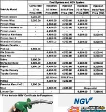 mercedes price malaysia ngv installation save fuel with gas