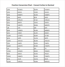 Inches Fraction Table Sample Unit Conversion Charts