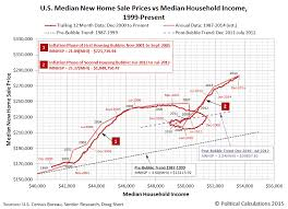 record sale price record unaffordability for homes in 2014 political