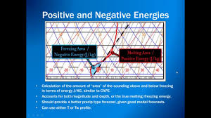 negative energy experiment results from an energy based top down precipitation type experiment