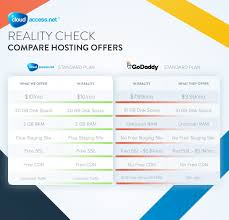 godaddy plans joomla u0026 wordpress hosting costs