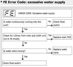 Lg Dishwasher 3850dd3006a Lg Dishwasher Error Codes Identify Fault Codes To Fix Your Lg