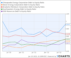 pattern energy debt same strategy better result eog resources laps the natural gas field