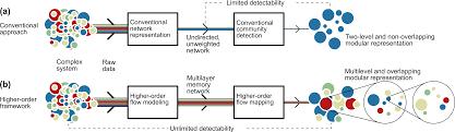 Multi Flow Map Mapequation Org Publications
