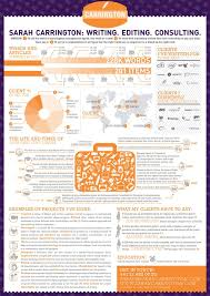Best Infographic Resume by 21 Best Infographic Resumes Images On Pinterest Infographic