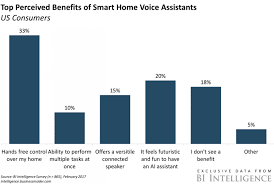 smart home assistant benefits
