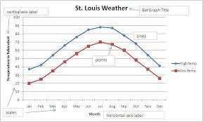 double line graphs worksheets worksheets