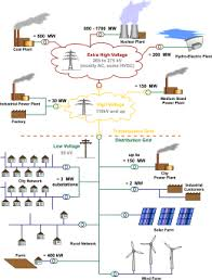 electric power distribution wikipedia