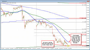 Massachusetts On A Map Forex Technical Analysis Nzdusd Takes A Look Below The Key 200 Bar Ma