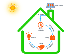 so what are the components of a solar power system